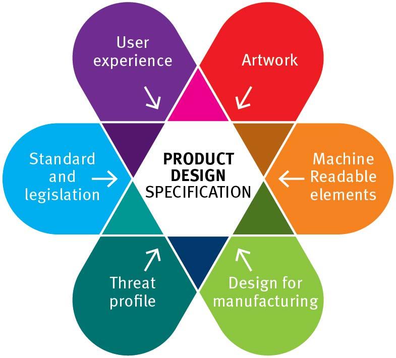 Product_Design_Spec